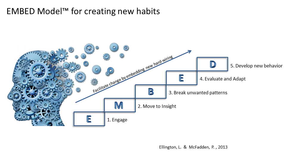 Embed-Model-for-Changing-Habits