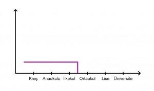 Öğrencilerin eğitim hayatını özetleyen grafikler