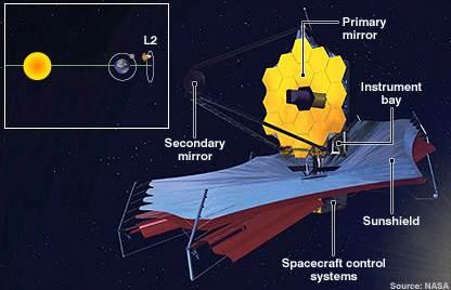 JWUT temsili (NASA)