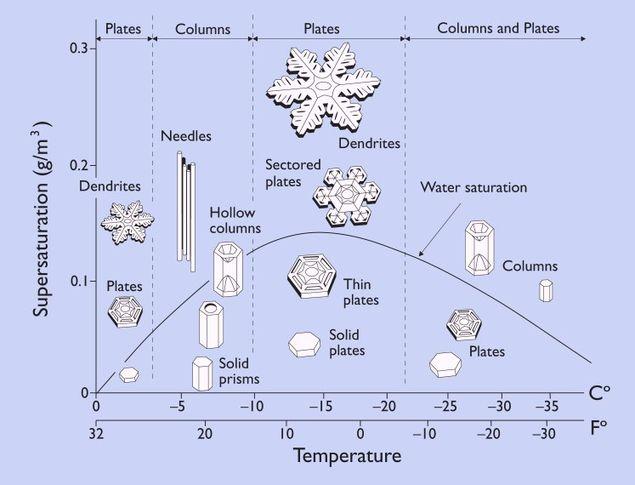 Kar tanelerinin şekli ortamdaki sıcaklık ve saturasyon miktarına göre oluşuyor.